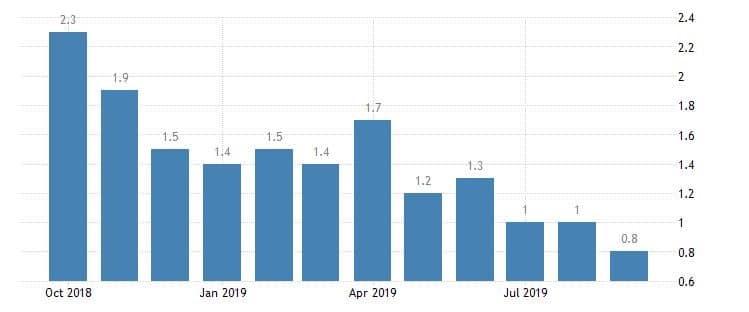 trend inflazione zona euro