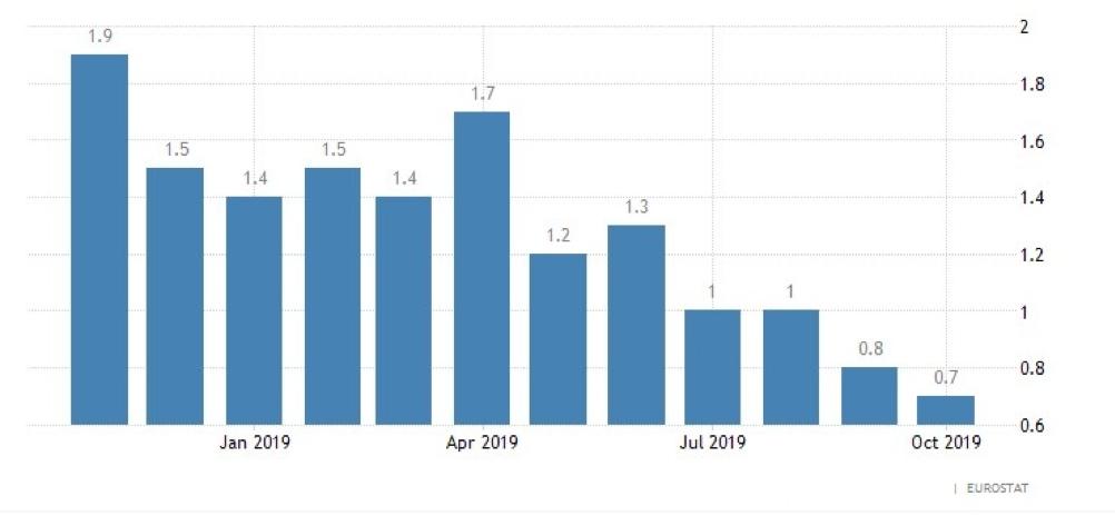 dati inflazione zona euro