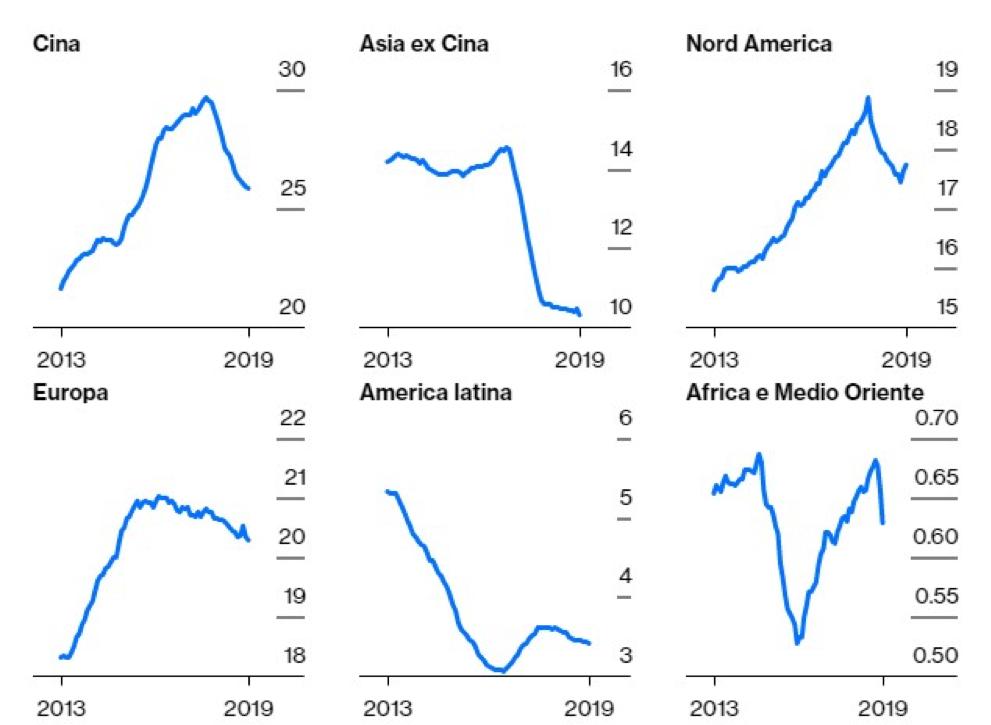 vendite globali di auto