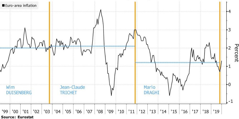 storico dell'inflazione