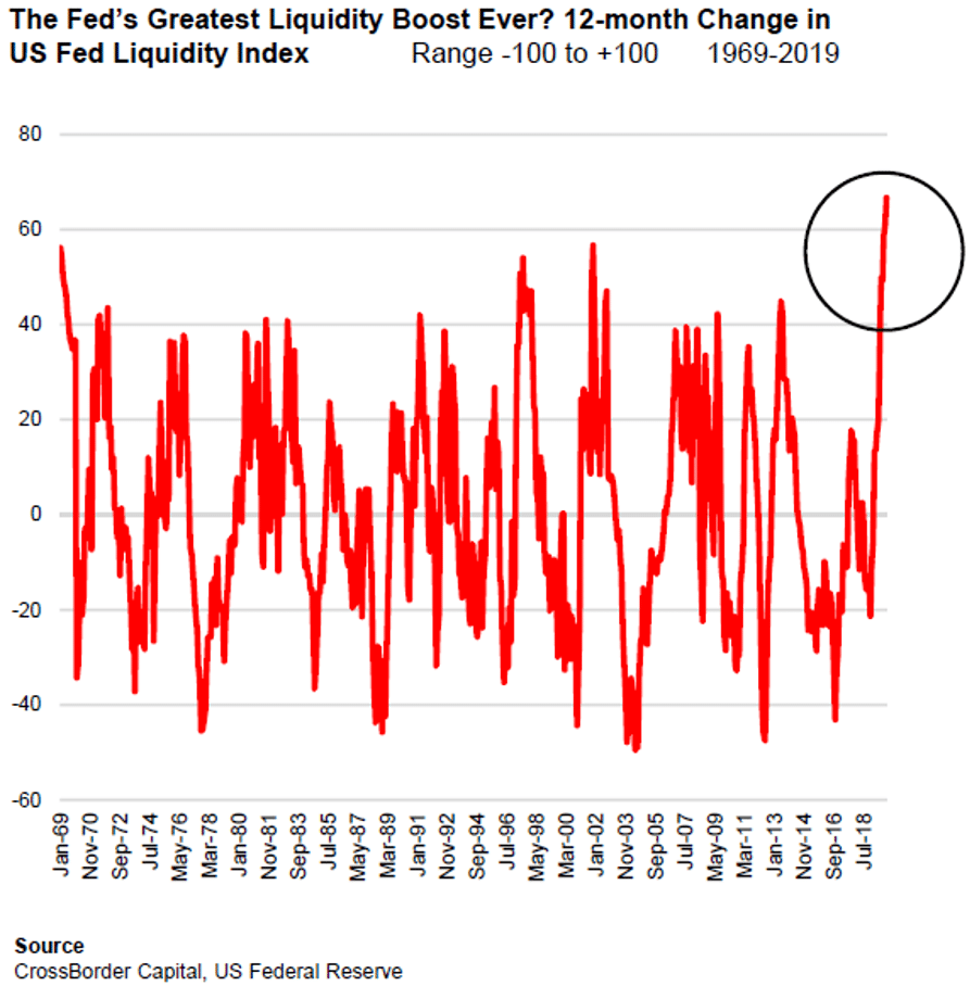 aumento della liquidità degli Stati Uniti nell'arco di 12 mesi