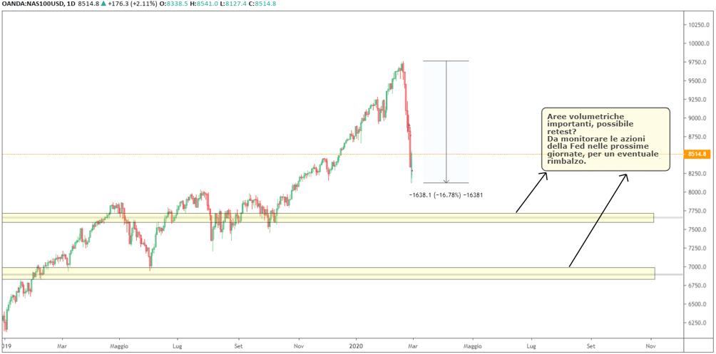 NASDAQ: grafico daily